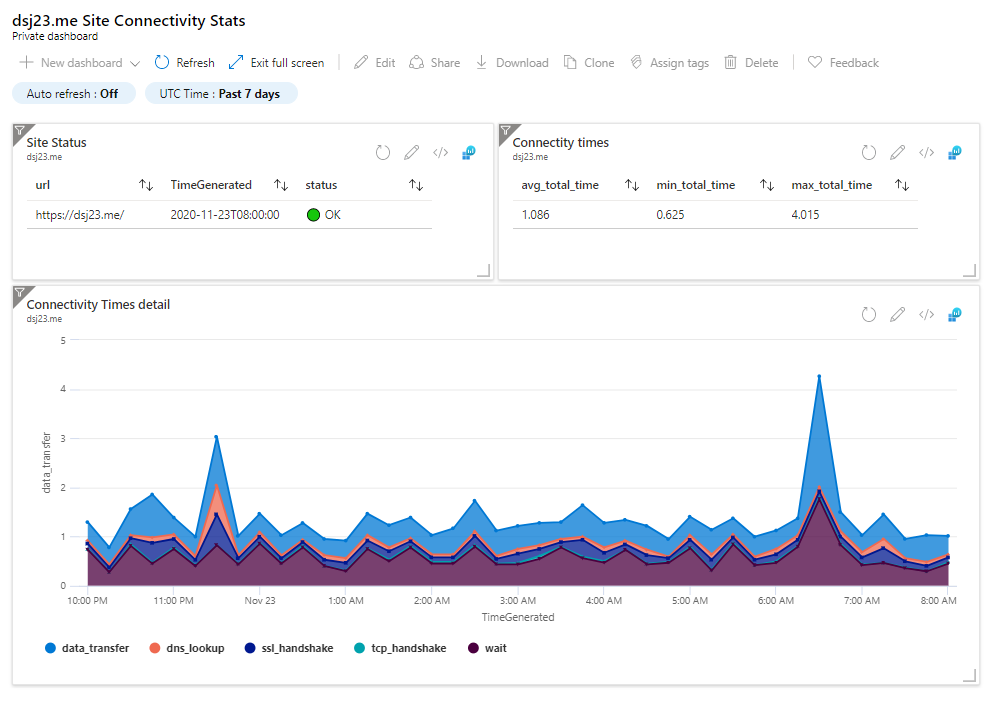 Azure Monitor Dashboard