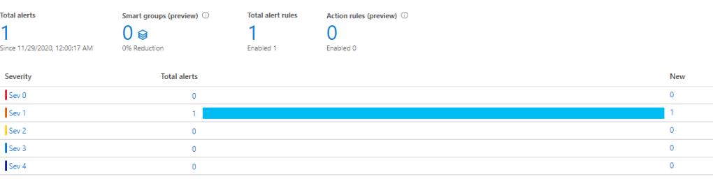 Alerts in Azure portal