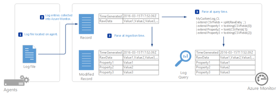 Azure Log Analytic custom log