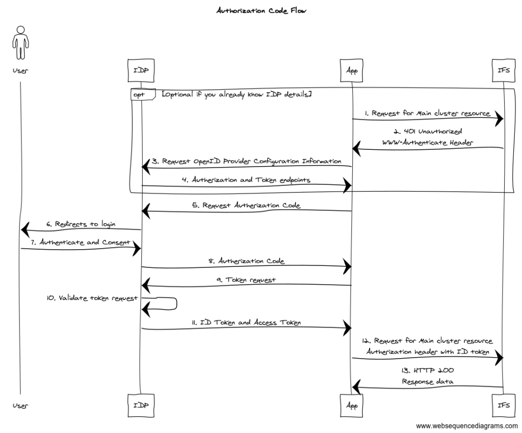 PKCE Authorization Code Flow in IFS