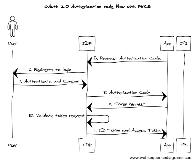OAuth 2.0 Authorization code flow with PKCE