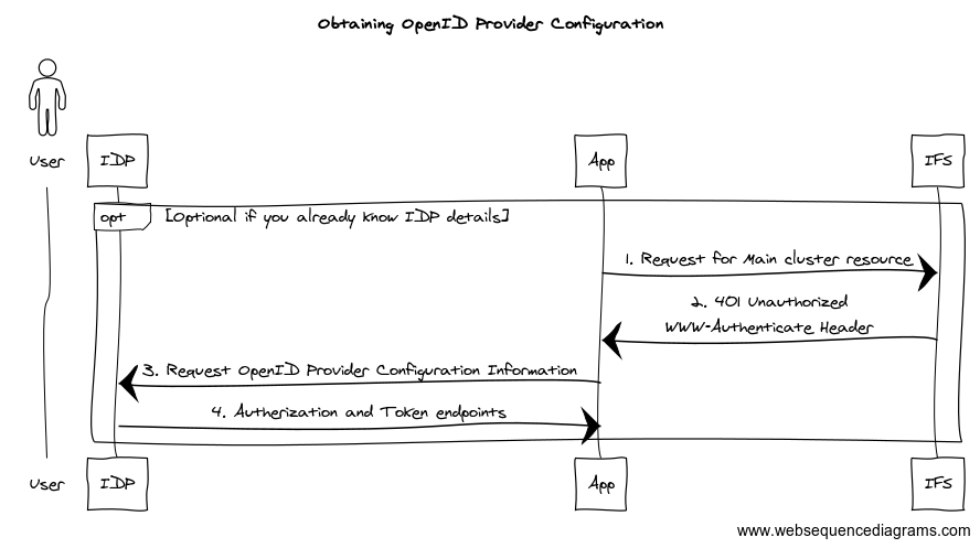 Obtaining OpenID Provider Configuration