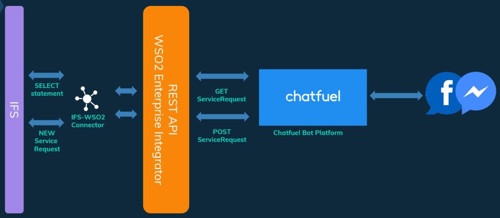 IFS Chatbot design